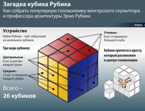 Cхема сборки кубика Рубика в